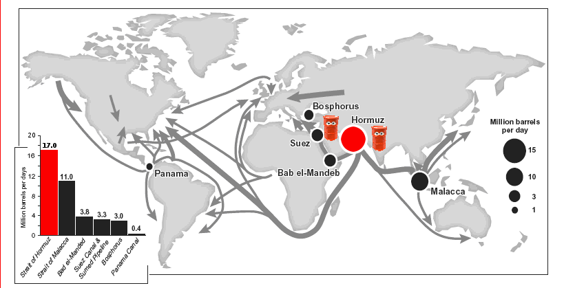Hormuz is the largest gateway to oil, controlling access to one fifth of the world's oil supply