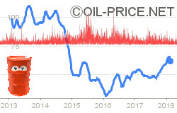 Is Volatility in Oil Price on the Way, Again ?