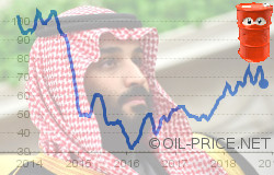 Saudi Arabia steps backwards despite high oil prices