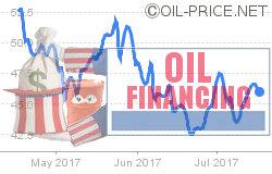 Thank finance for sharp oil price decline