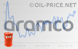 Aramco's IPO and oil prices